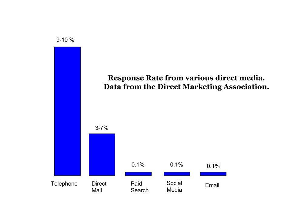 Tele-marketing results